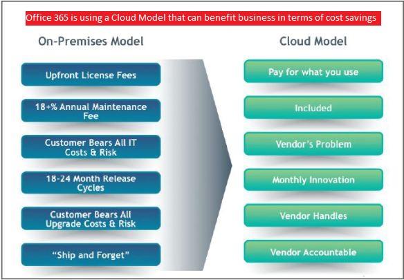 office 365 cloud model opex