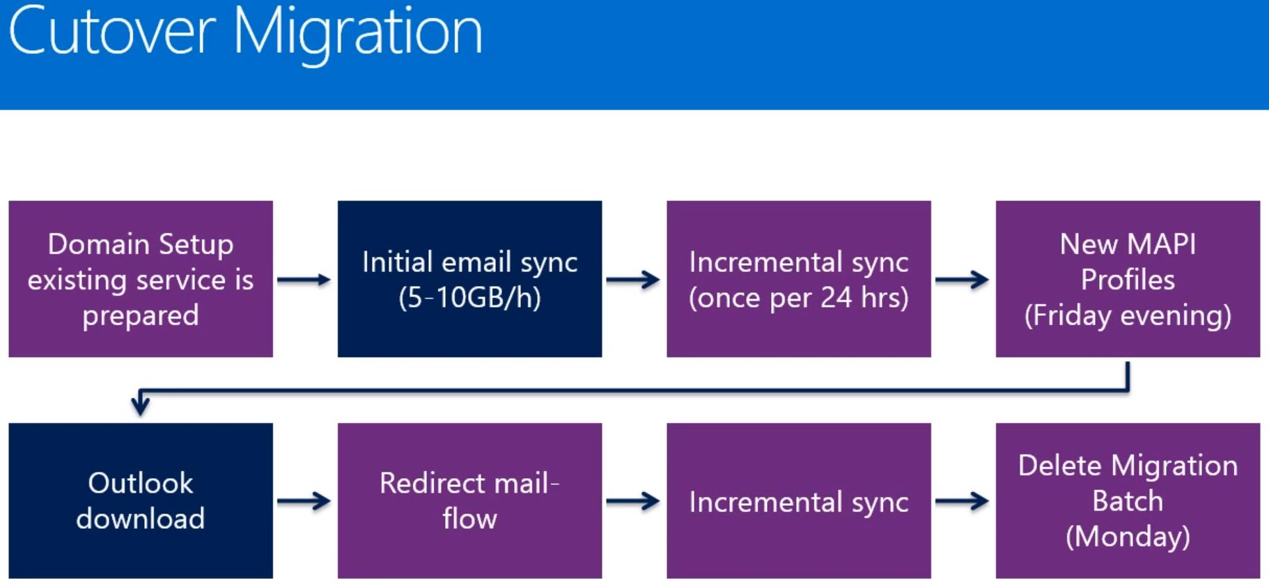 Office 365 - Cutover Migration