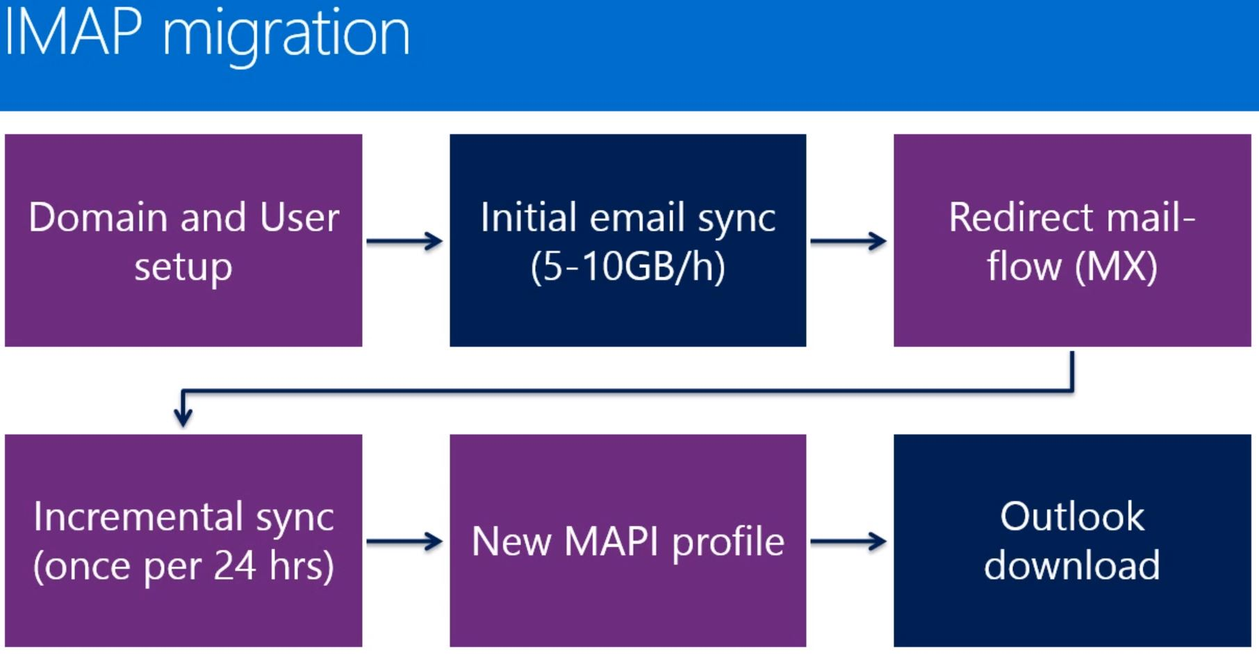 Office 365 IMAP Migration