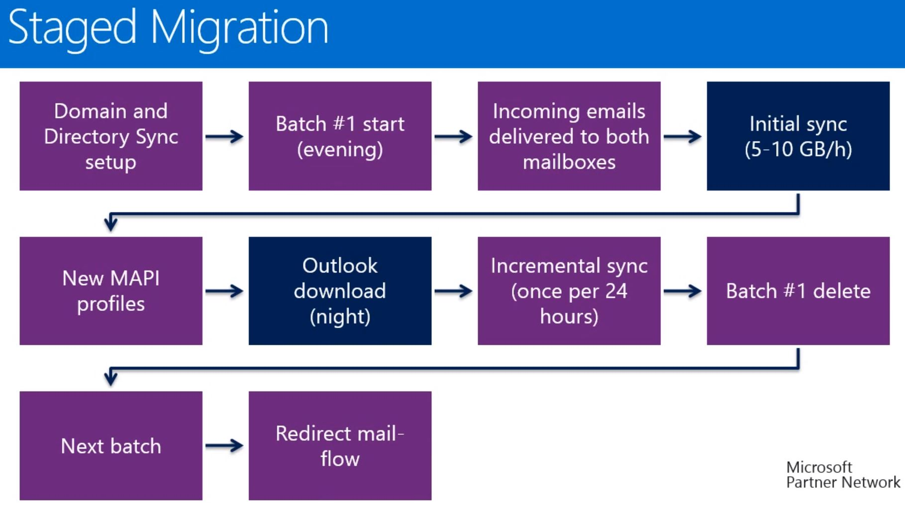 Office 365 - Staged Migration