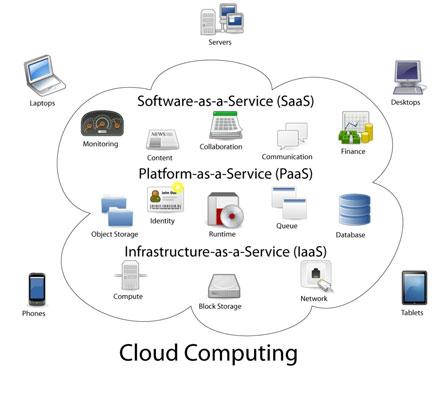 office 365 cloud computing